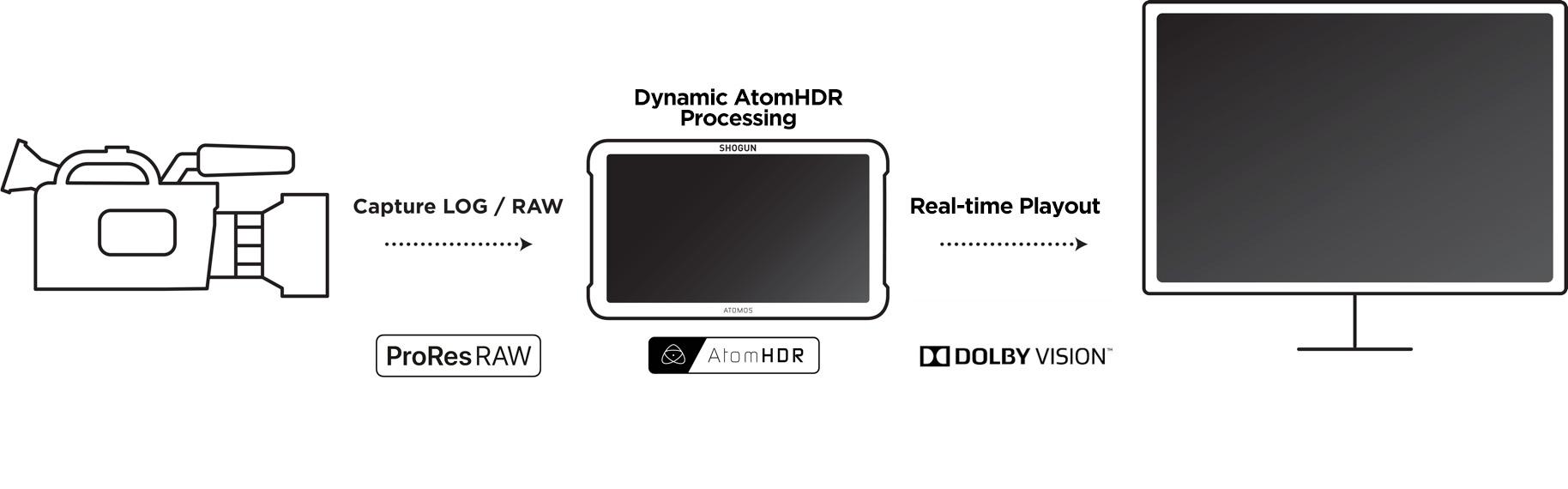 Dolby vision atomos 1