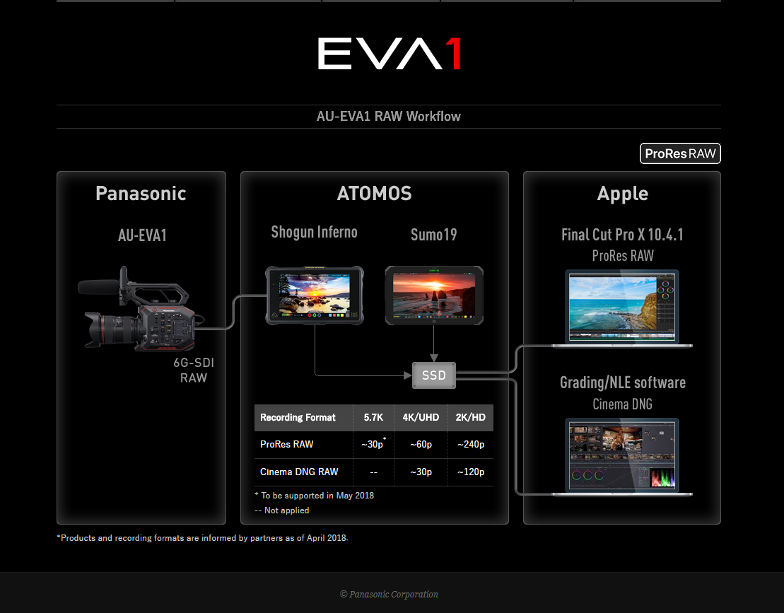Eva1 raw workflow