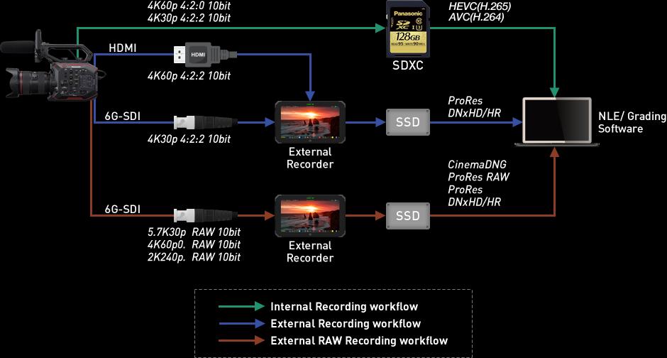 Workflow eva1 v3